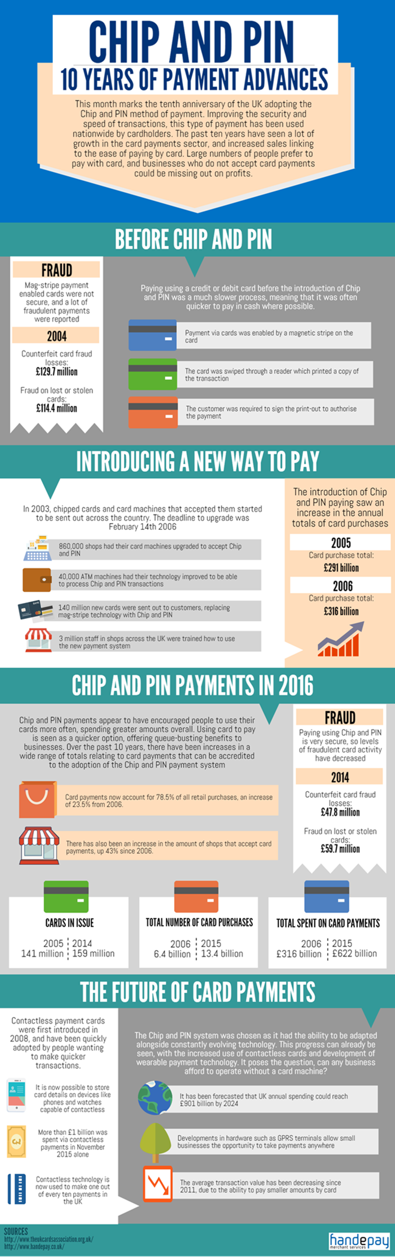 chip and pin graphic